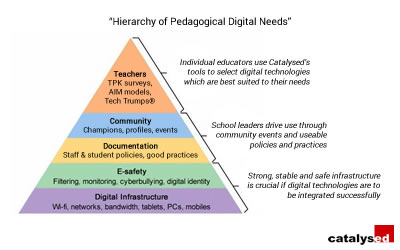 Hierarchy of Pedagogical Digital Needs